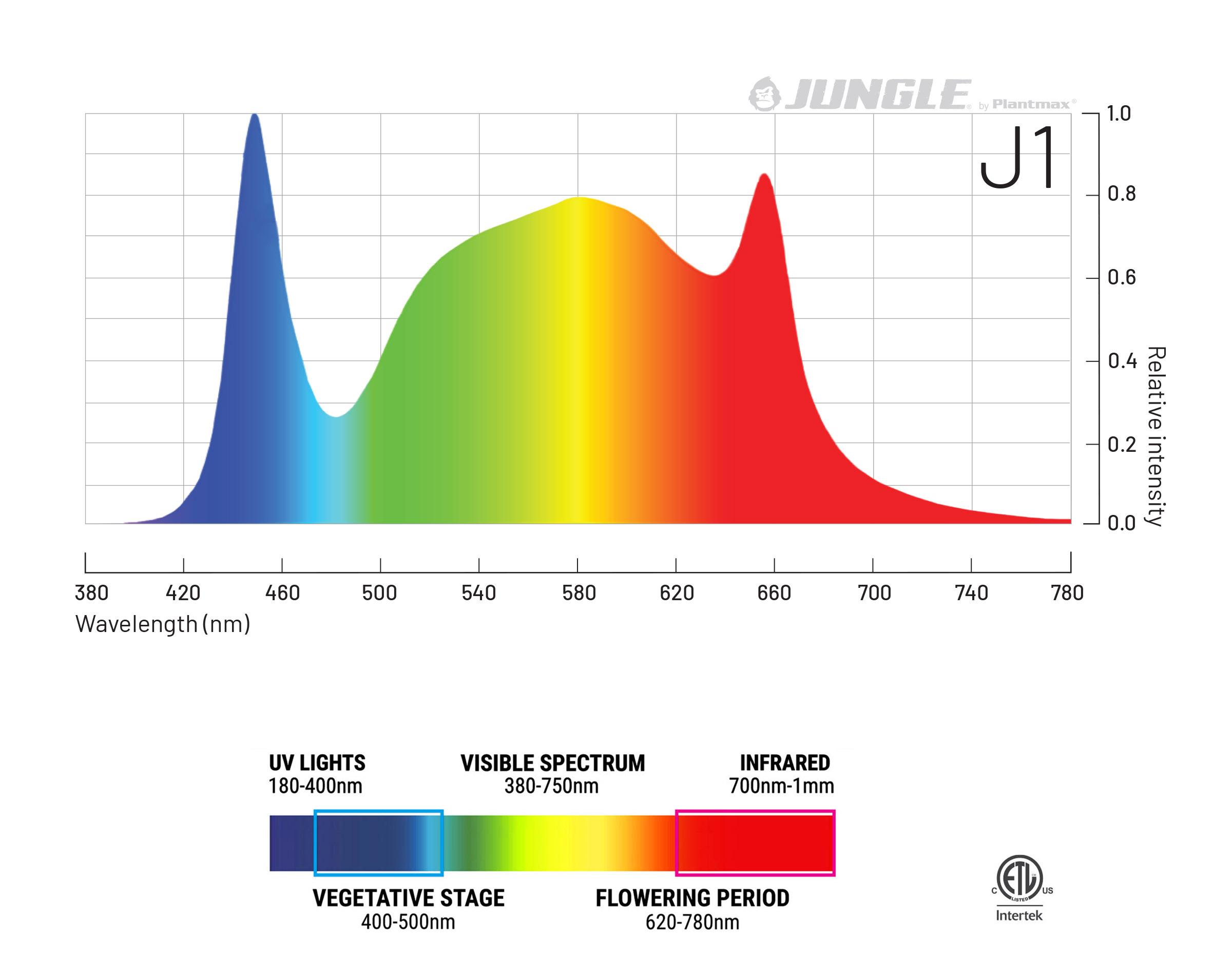 Jungle LED J1 spectrum