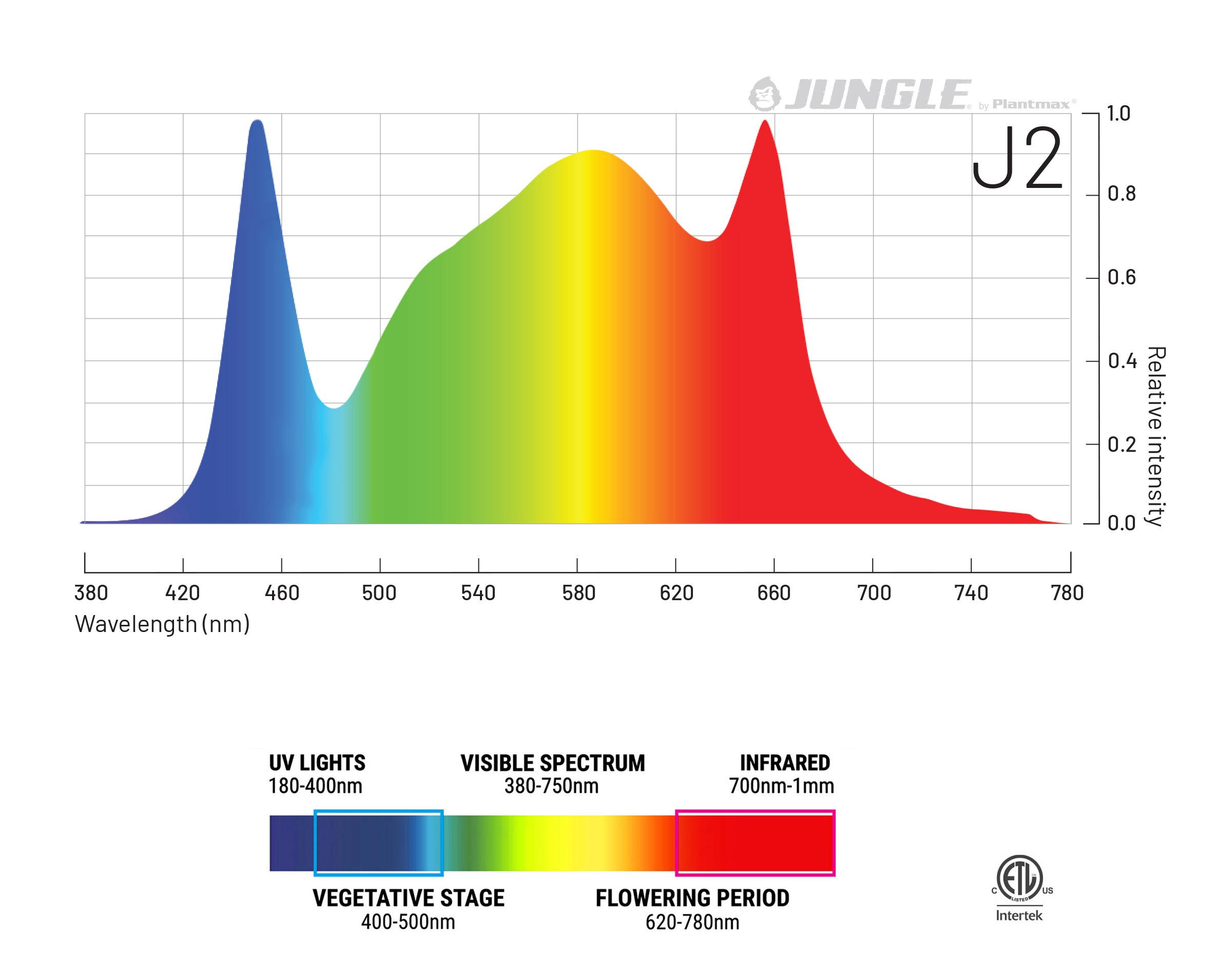 Jungle LED J2 spectrum